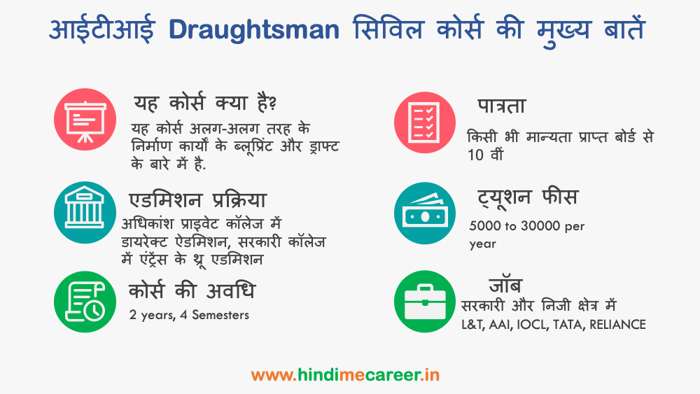 Draughtsman civil course highlights in Hindi
