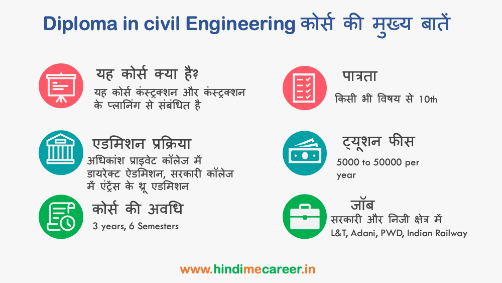 Diploma in Civil engineering course highlights in Hindi
